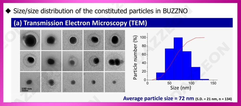 植耐龍液成分奈米顆粒粒徑分析